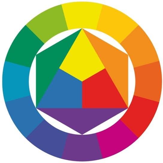 Colorimétrie cercle chromatique de Johannes Itten - MIA Provence